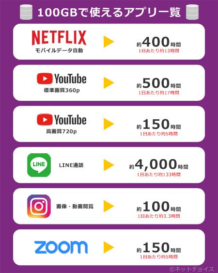 100GBで使えるアプリ一覧
