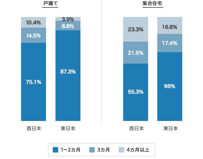 戸建ての場合は、概ね80%のお客さまが、お申し込みから1~2ヵ月程で開通しております。集合住宅の場合は、概ね80%のお客さまが、お申し込みから1~3ヵ月程で開通