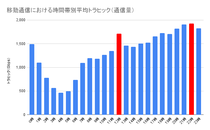 移動通信における時間帯別平均トラヒックのグラフ
