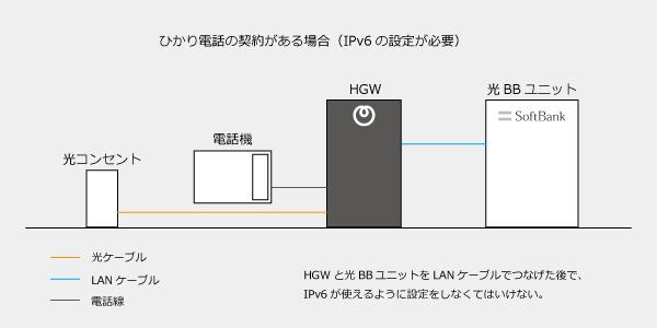 ソフトバンク光でIPv6を使うには設定が必要になる