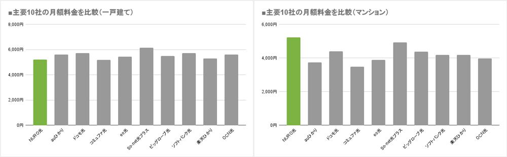 主要10社の月額料金を比較