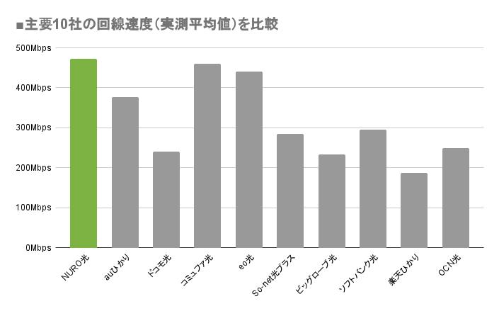 主要10社の回線速度(実測平均値)を比較