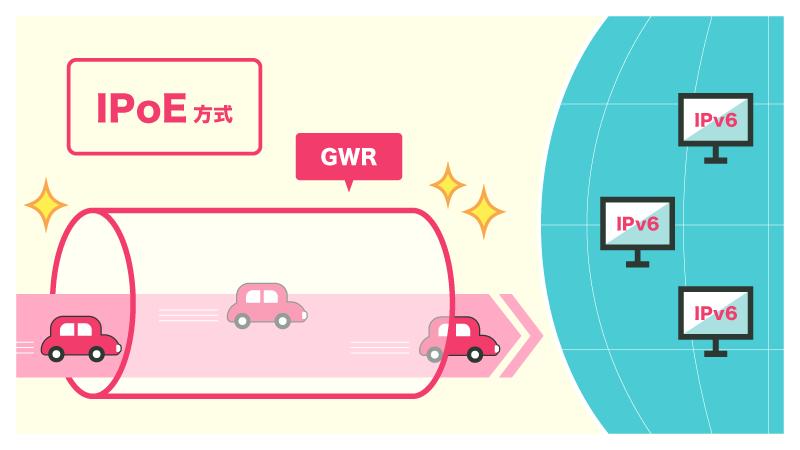 IPoEはNTEではなくGWRという設備を使用する