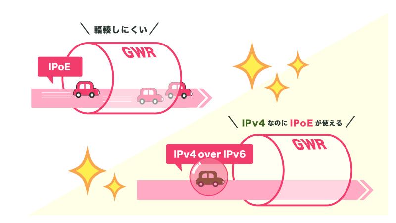 IPv6だから速いのではなく、IPoEとIPv4 over IPv6を使うから速い、が正解