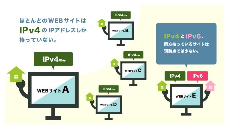 IPv4で通信しないと、ほとんどのWEBサイトにアクセスできない