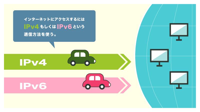 インターネットの通信方式:IPv4通信、IPv6通信