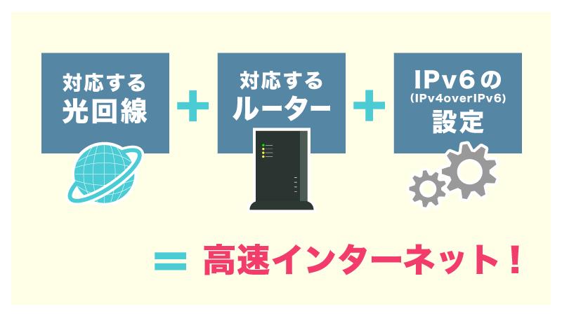 IPv6(IPoE/IPv4 over IPv6)を使うには対応する光回線とルーターが必要