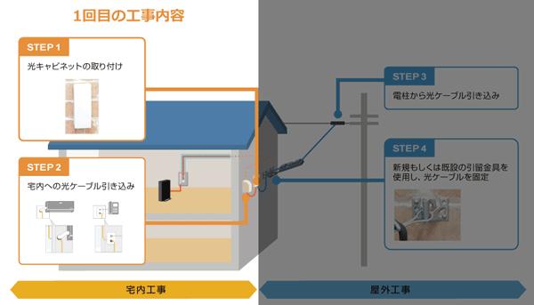NURO光1回目の工事内容(宅内工事)