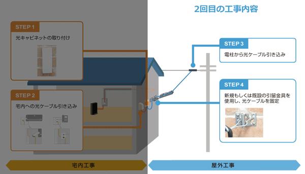 NURO光2回目の工事内容(屋外工事)