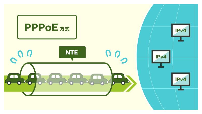 PPPoEが遅い理由は、混雑したNTEを通過しないといけないから