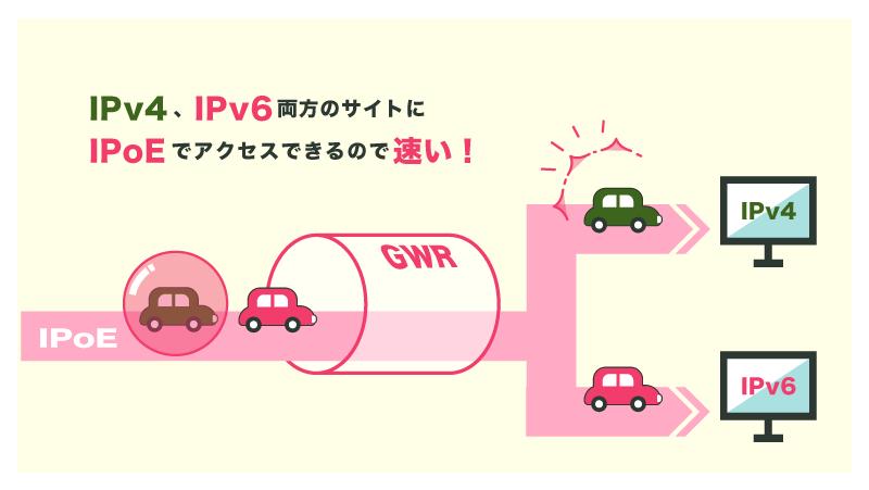 IPv4のサイトにはIPv4 over IPv6、IPv6のサイトにはIPoEを使ってアクセスできる